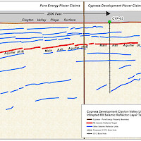 Pure Energy's Seismic Data Showing Brine Targets on Cypress' Glory Claims, Nevada